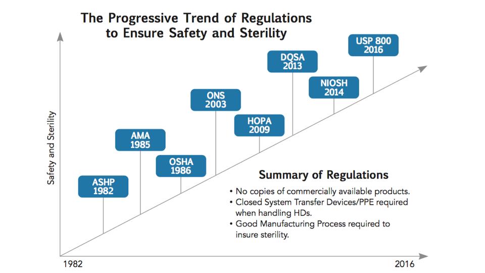 Mitosol Compliance Chart