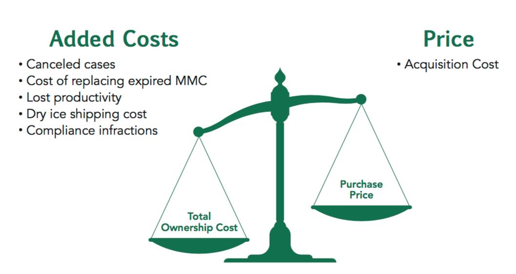 Mitosol Cost